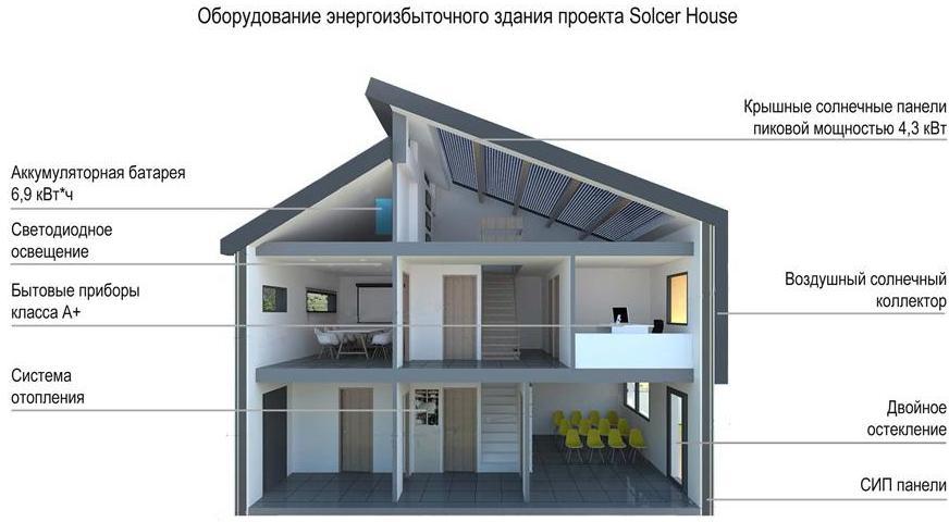 Эко дома строительство своими руками - инструкции!