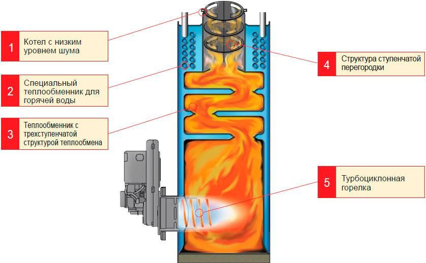 Требования к газовой котельной на предприятии
