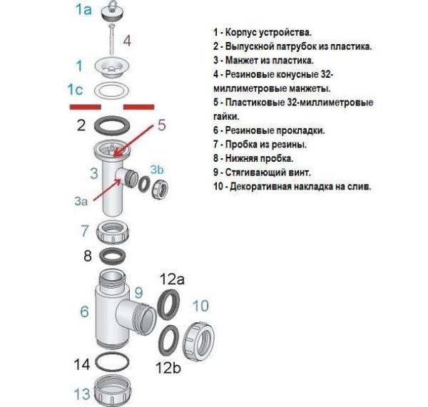 Устройство и виды сифона для раковины