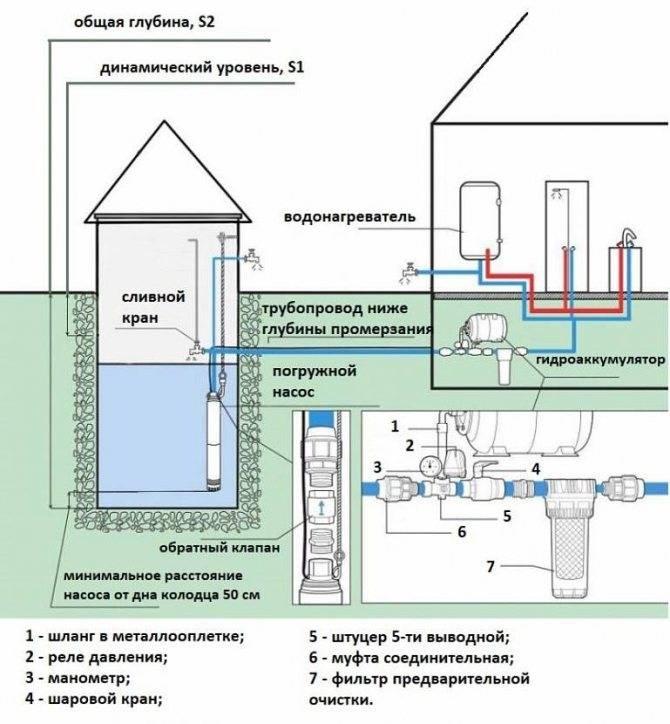 Летний водопровод на даче: характерные особенности и порядок проведения монтажных работ