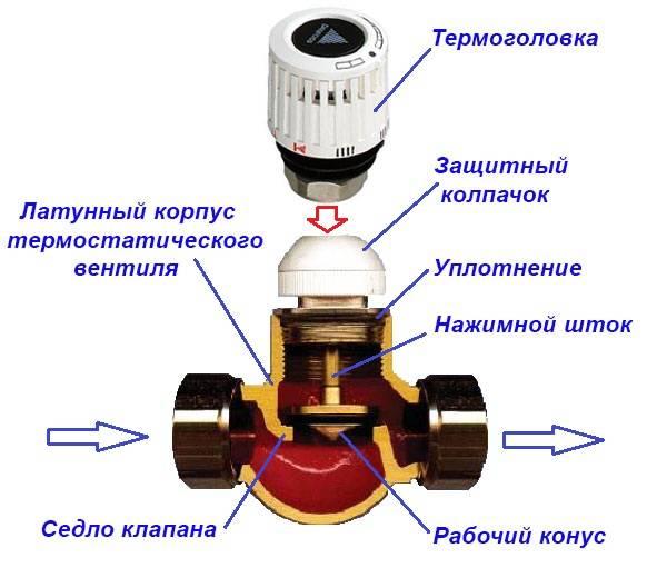 Термоголовка для радиатора отопления с регулировкой температуры: принцип работы