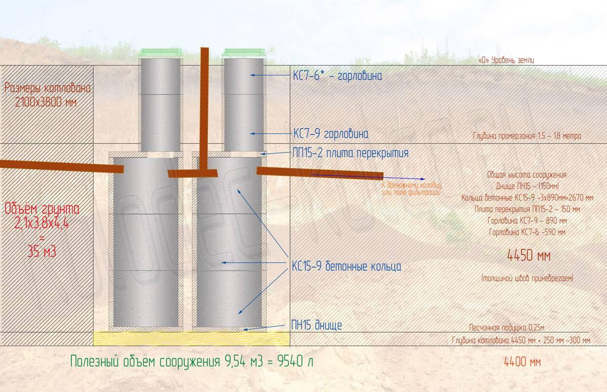 Виды гидроизоляции (герметизации) септика из бетонных колец от грунтовых вод, выбор материалов