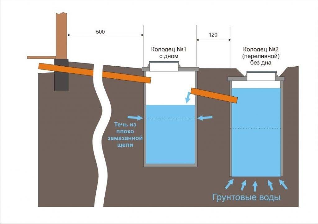 Двухкамерная выгребная яма из бетонных колец: чем лучше однокамерной + пошаговый монтаж