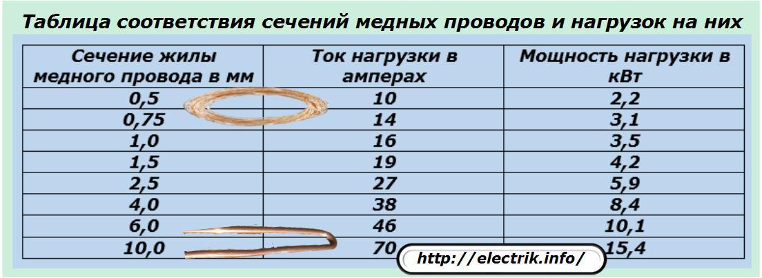 Таблицы по диаметру провода и сечению проводов: расчет допустимой мощности проводников