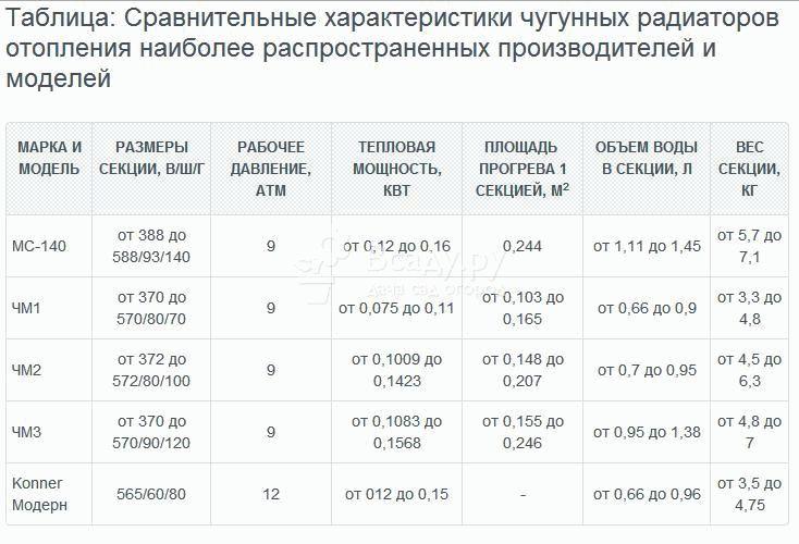 Расчет количества радиаторов: способы, формулы, пример расчета