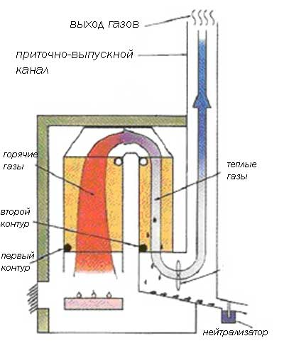 Модернизация одноконтурного котла системы кстг с целью снижения расхода газа и увеличения кпд своими руками