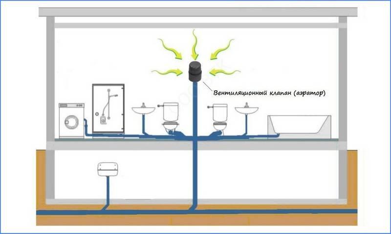 Аэратор канализационный - все о канализации