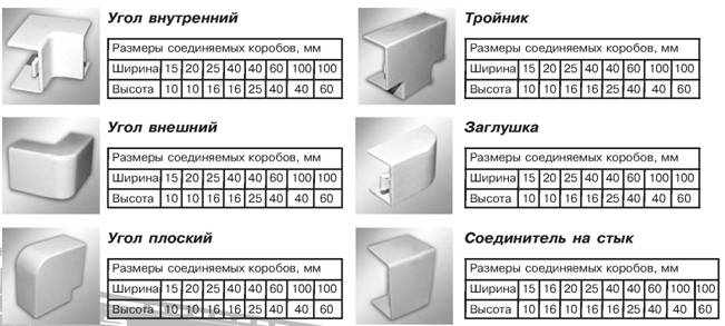 Кабель-каналы: виды и размеры, материалы, цены, производители