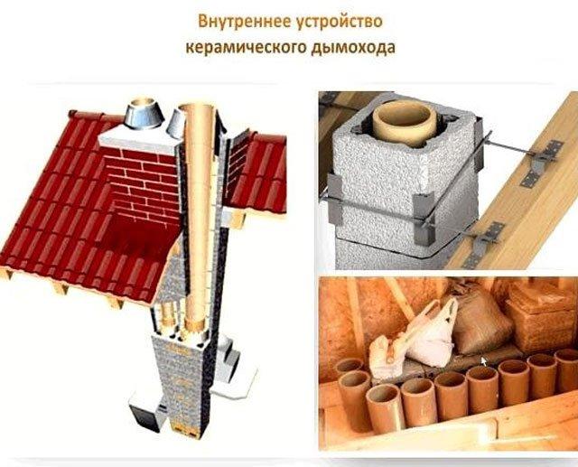Керамические дымоходы: установка, преимущества и недостатки