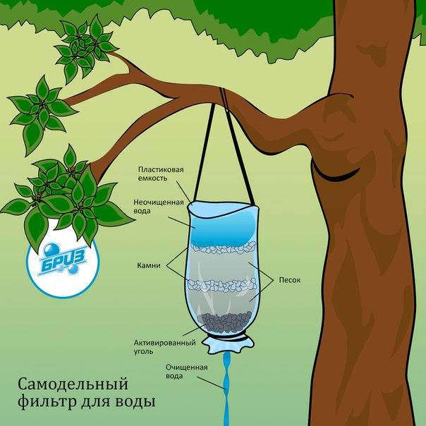Как сделать фильтр для воды своими руками и что для этого нужно?