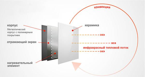 Как правильно установить инфракрасный обогреватель: описание монтажа
