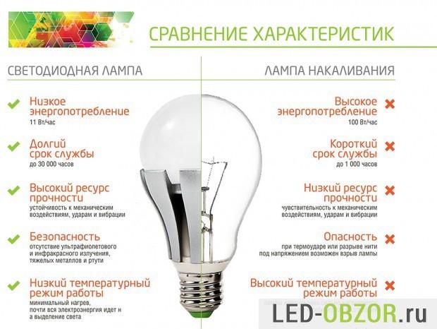 Выбираем лучшие линейные светодиодные светильники - 130 фото лучших моделей и видео рекомендации по их выбору