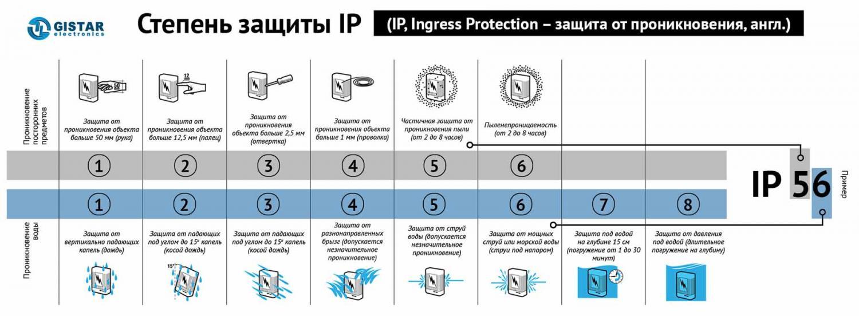 Степень защиты ip54, ip65, ip67, ip68 › расшифровка