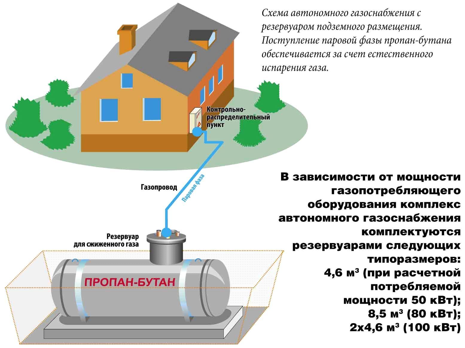Газификация частного дома: как провести газ в дом и сколько стоит подключение
