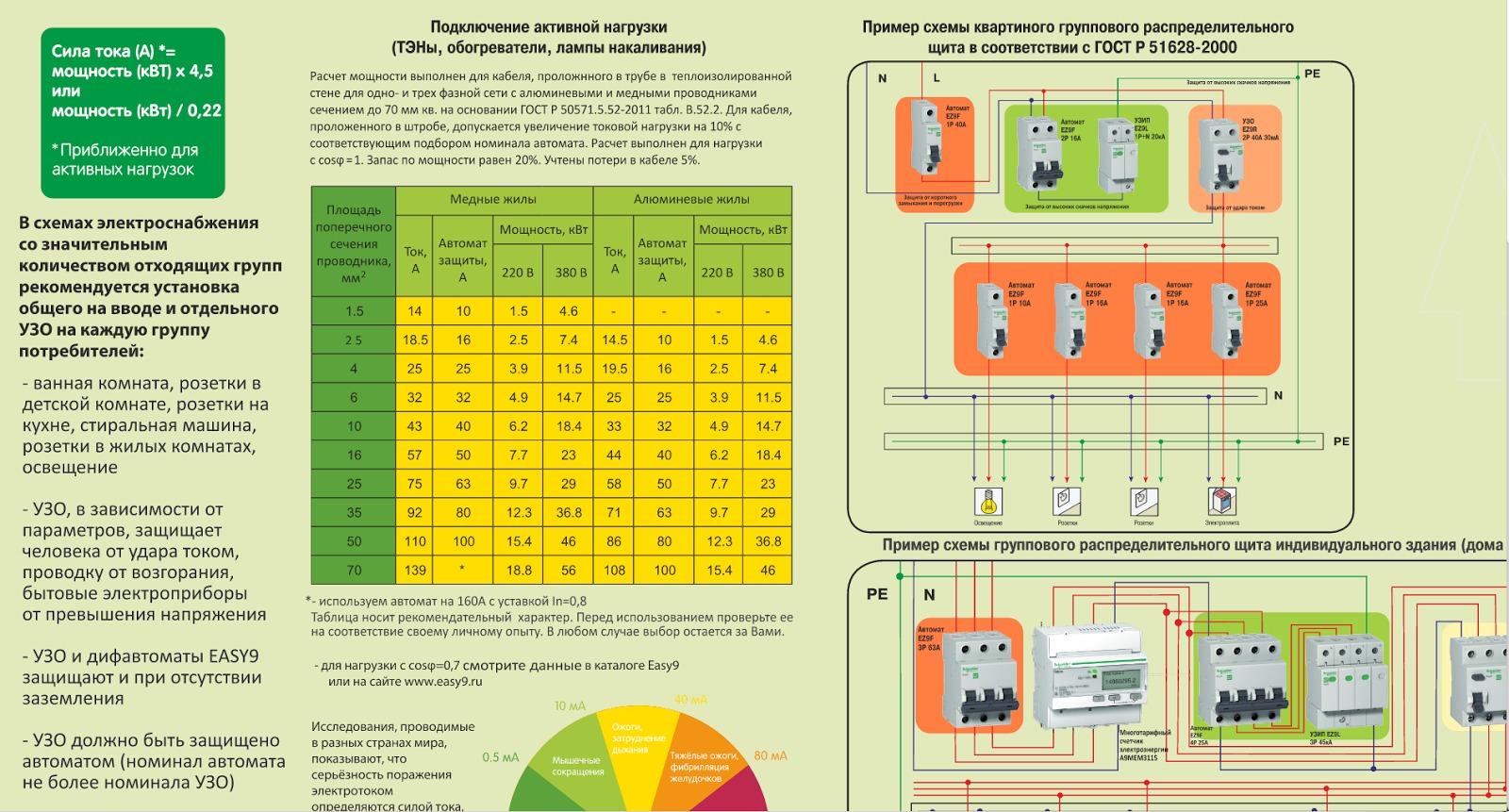 Как правильно выбрать УЗО по мощности: существующие виды УЗО + тонкости выбора