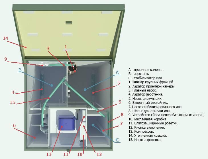 Септик топас схема монтажа - все о септиках