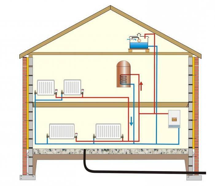 Как организовать дешевое отопление частного дома?