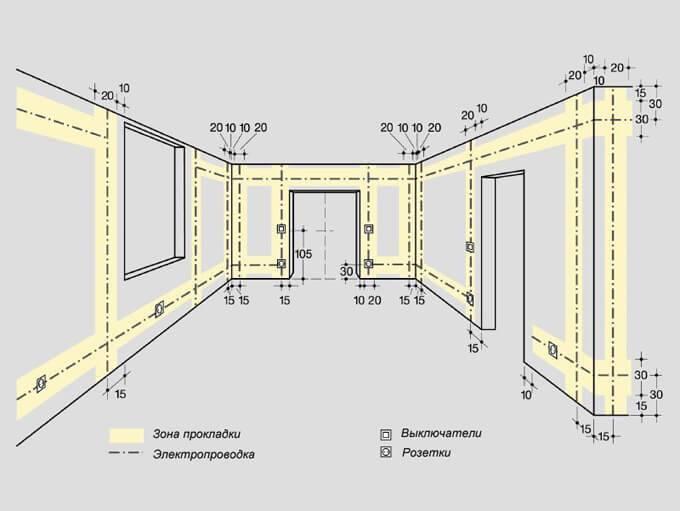 Какие применяют виды электропроводок и способы прокладки?
