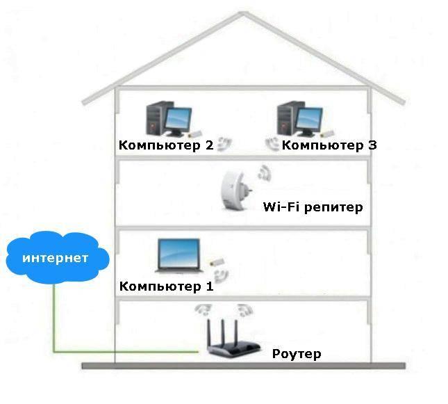 Усилитель wi-fi (вай фай) сигнала роутера: как сделать репитер (повторитель) своими руками, как настроить, схема, отзывы