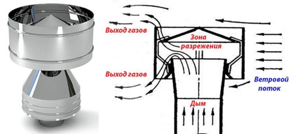 Как сделать дефлектор (флюгер) на дымоход своими руками: расчет, чертежи и прочее