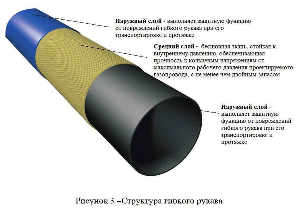 Какое давление в газопроводе считается низким, а какое средним и высоким: параметры и другие характеристики