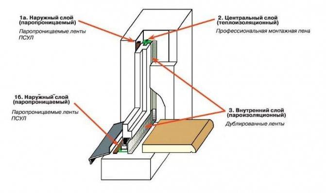 Как установить напольный кондиционер: рекомендации по монтажу переносной модели