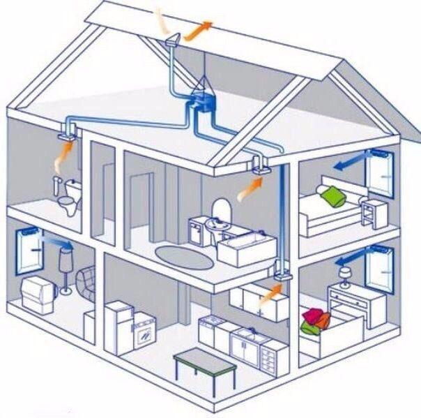 Где установить кондиционер в квартире, доме, комнате: 7 важных советов   строительный блог вити петрова