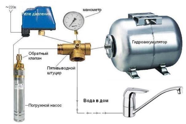 Схема подключения гидроаккумулятора: к системе водоснабжения, монтаж устройства и подсоединение к погружному насосу, как подключить правильно и установка своими руками