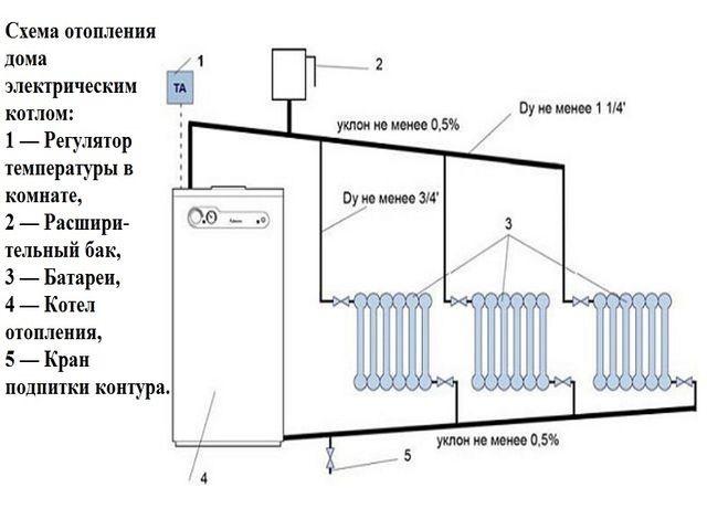 Отопление в деревянном доме: все виды отопительных систем.