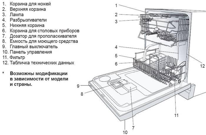 Функции посудомоечной машины - какие нужны