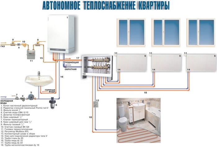 Индивидуальное отопление в квартире: плюсы и минусы, стоимость, как законно установить
