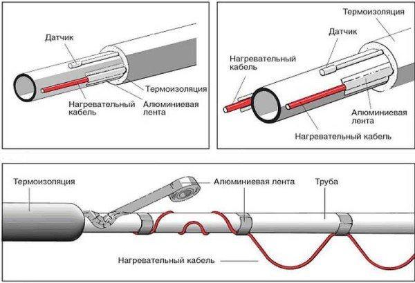Греющий кабель для канализационных труб — типы и ориентиры выбора