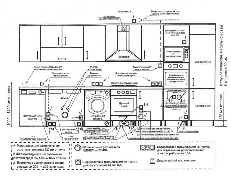 Расстояние от газовой трубы до розетки: полезные советы для работы без ошибок | портал о трубах