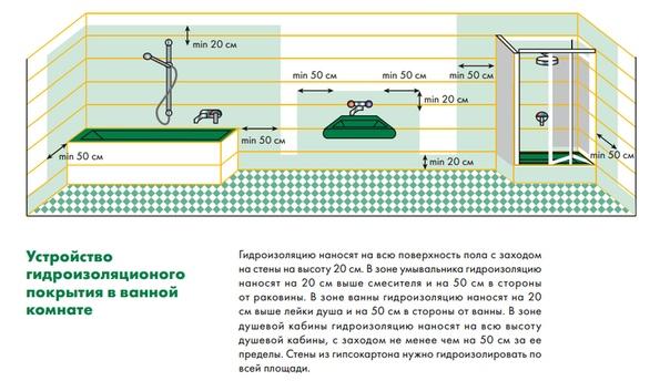 Важность процесса гидроизоляции в ванной комнате