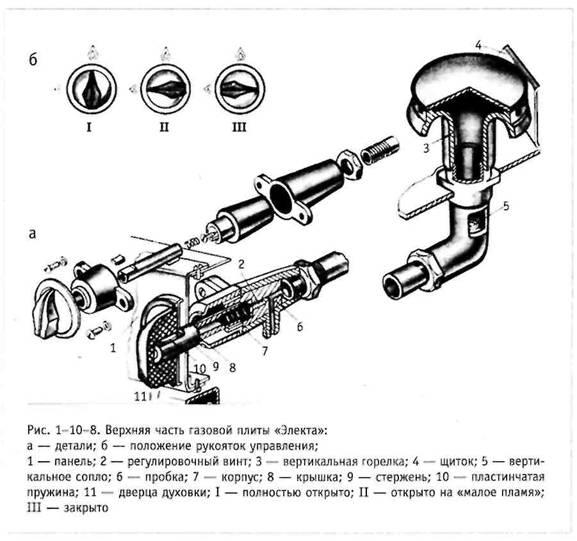 Настольные газовые плиты: особенности, характеристики и правила выбора