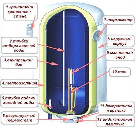 Модельный ряд водонагревателей фирмы thermex