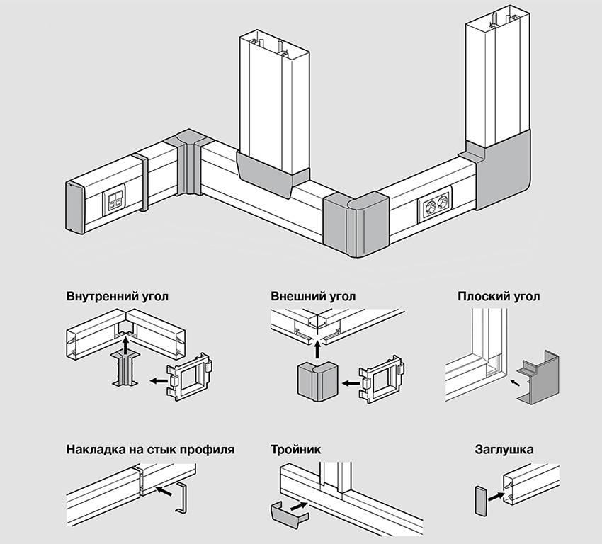 Короб электротехнический пластиковый: размеры, виды, монтаж. пластиковый короб для проводов