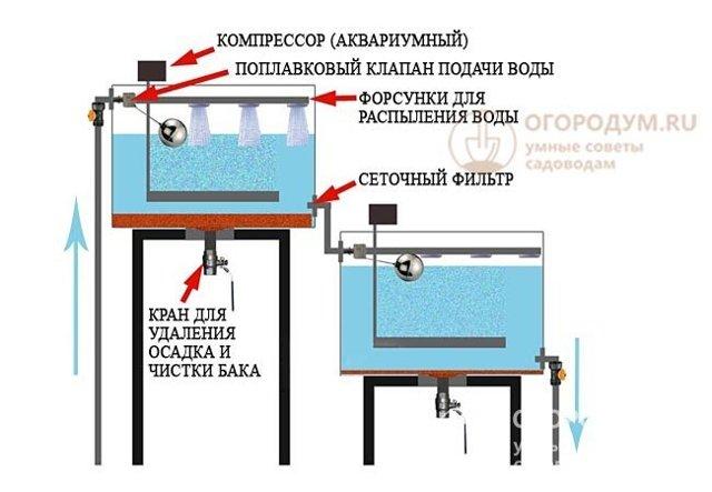 Очистка воды от железа из скважины – популярные методики + видео