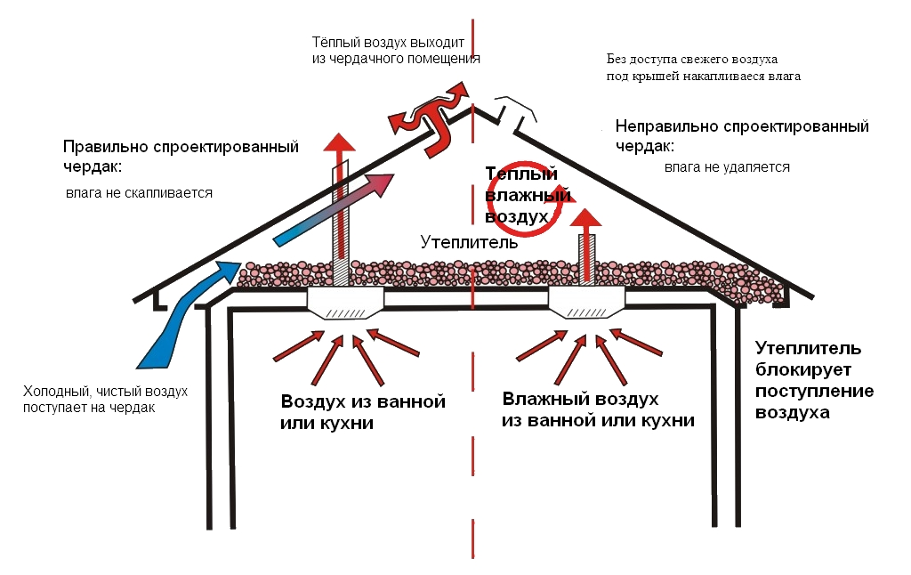 Вентиляция в многоквартирном доме: устройство, схема