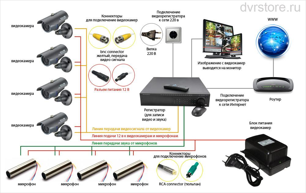 Схемы подключения камер видеонаблюдения - tokzamer.ru