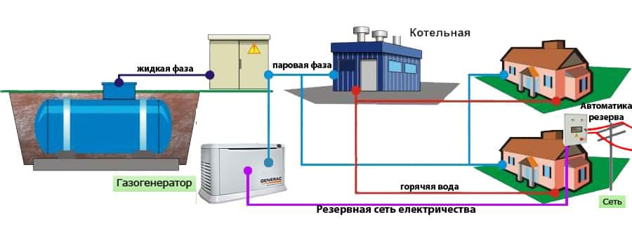 Стоимость установки газгольдера в частном доме: цены проведения работ по газификации