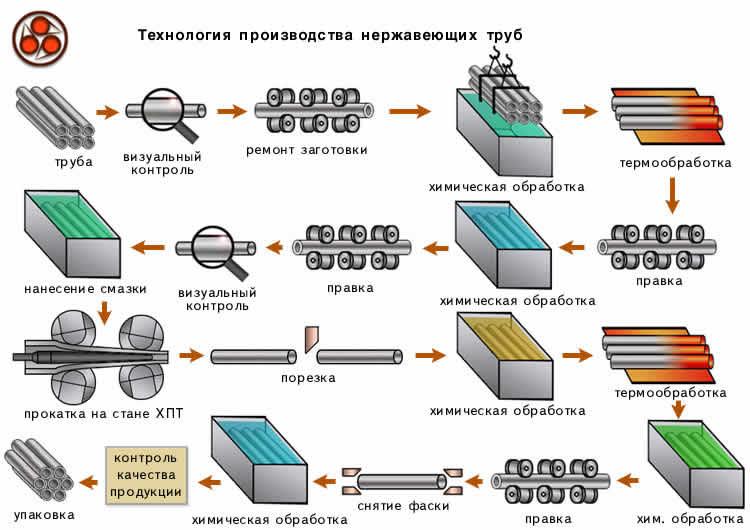 Технология гибки металлов и сплавов