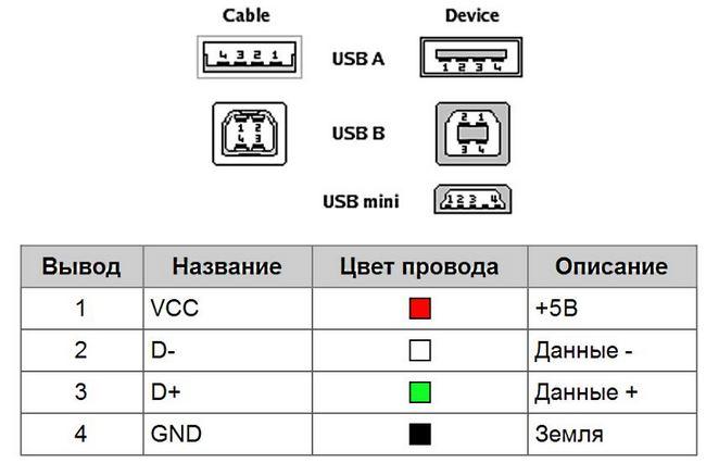 Распиновка микро usb разъема - технологический процесс