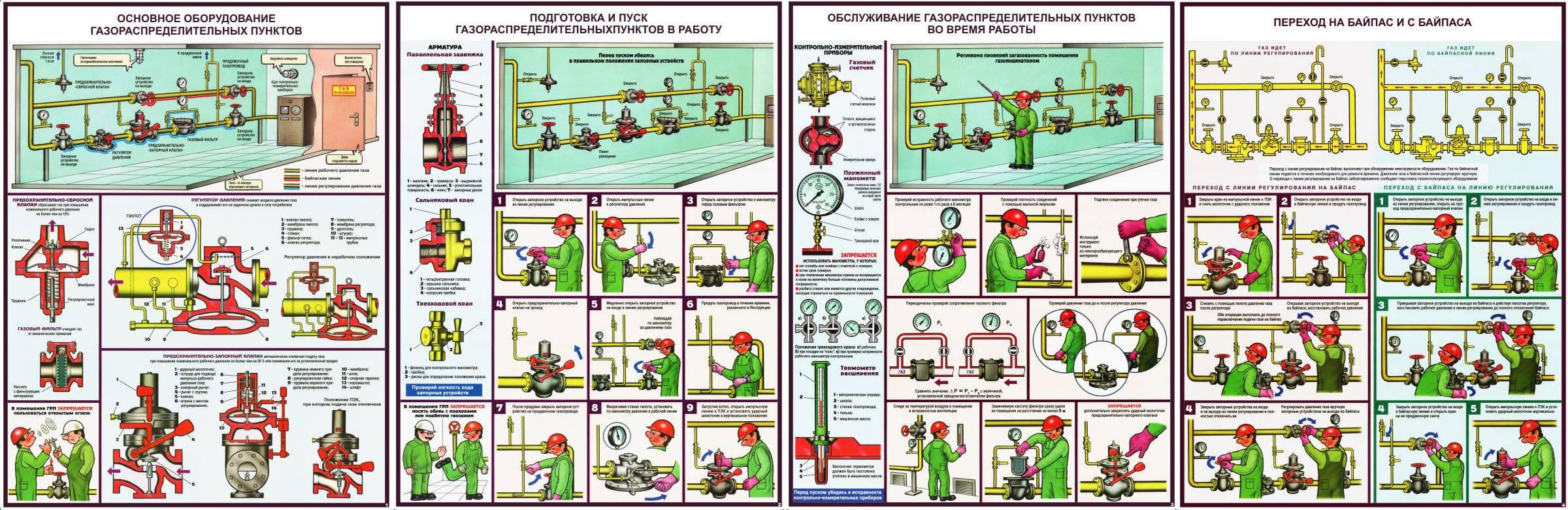 Замена газового шланга своими руками: правила проведения монтажных работ