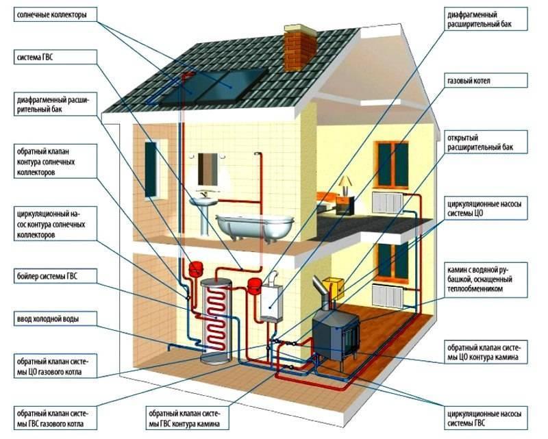 Как устроить отопление частного дома без газа — 7 альтернативных способов отапливаться