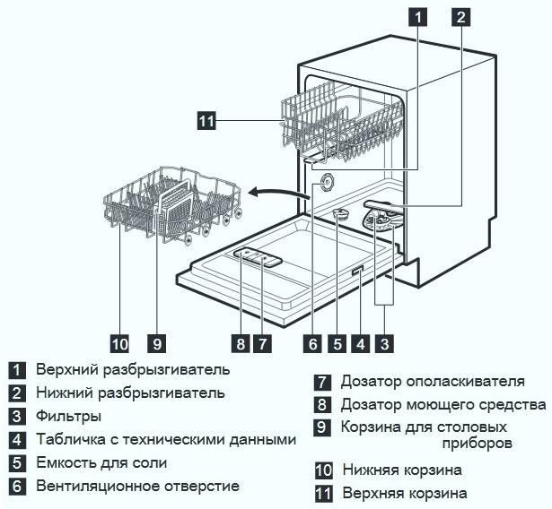 Обзор посудомоечной машины electrolux esl94200lo: функции, устройство, мнение покупателей