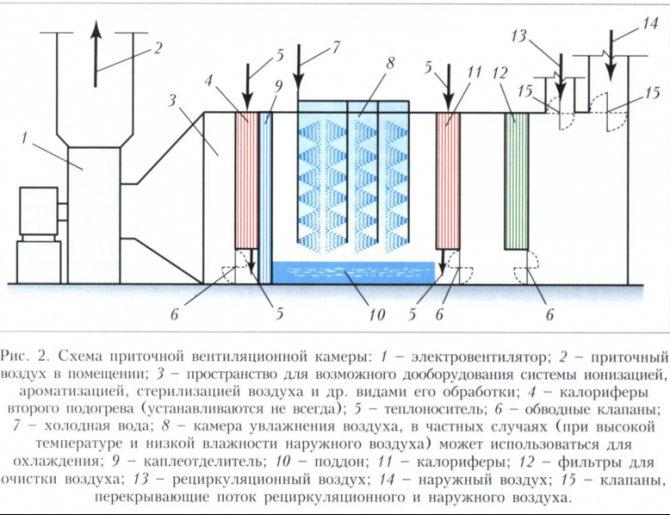 Приточная вентиляция с подогревом воздуха – основы и детали