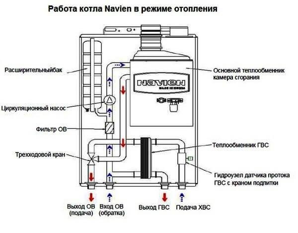 Пошаговая инструкция по запуску газового котла