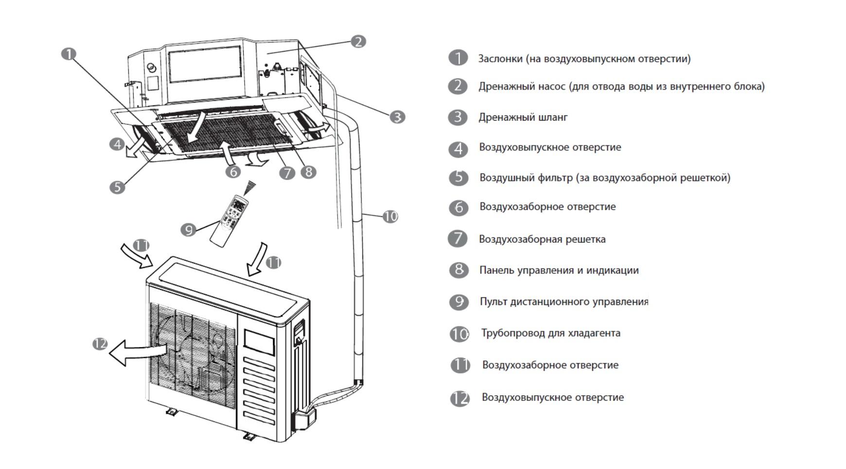 Кассетный кондиционер: правила установки и монтажа