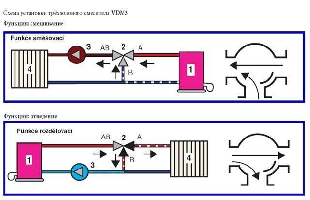 Трехходовой кран: принцип работы и схемы монтажа, преимущества системы